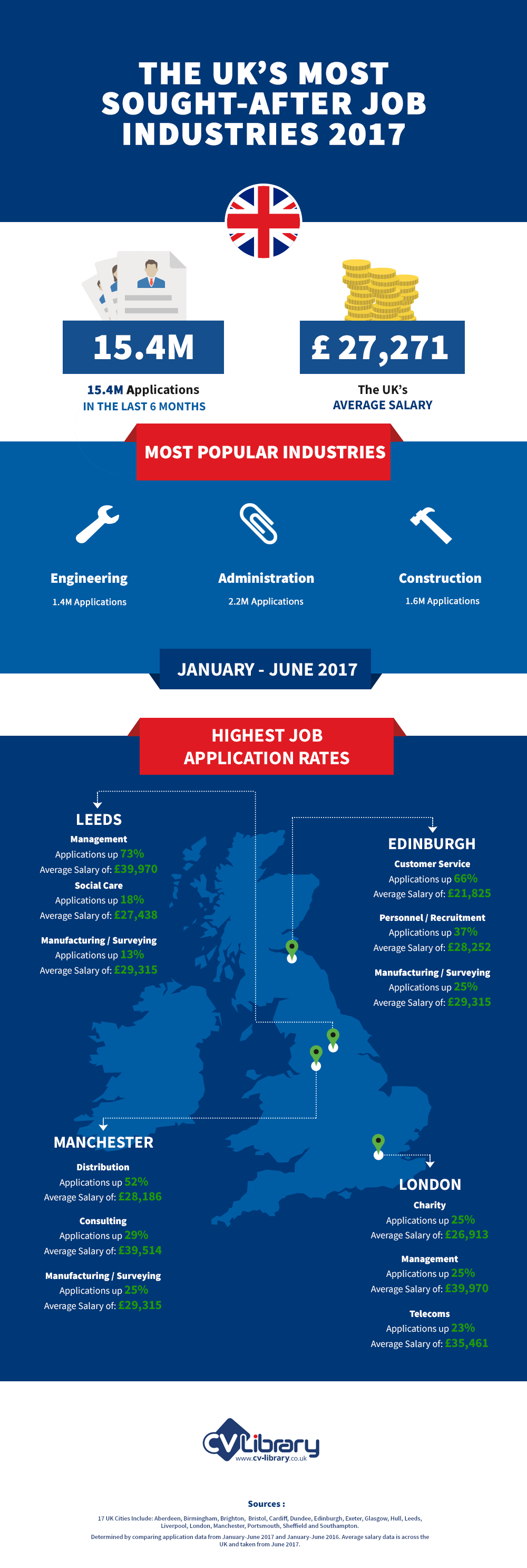 infographic  the uk u0026 39 s most sought-after job industries